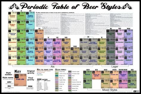 a-peridoc-table-of-beer-styles
