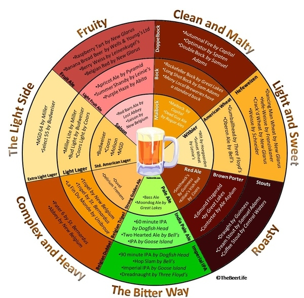 Breaking the Beer Stereotype Part 3: Beer Charts and Flavor Wheels (1/3)