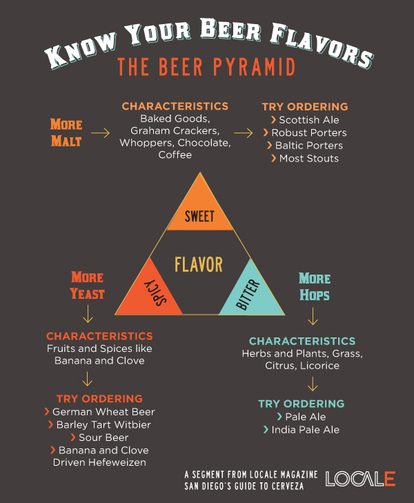 Breaking the Beer Stereotype Part 3: Beer Charts and Flavor Wheels (2/3)