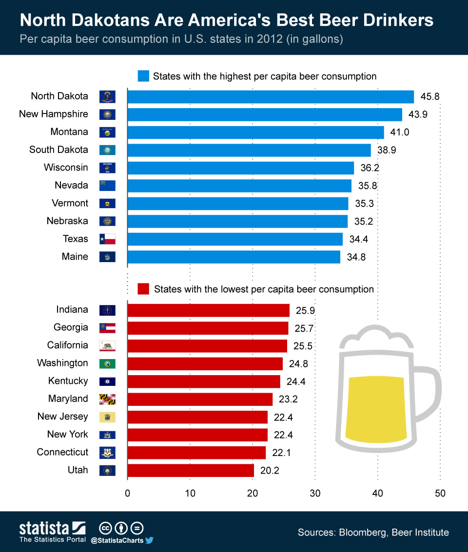 North_Dakotans_are_Americas_Best_Beer_Drinkers